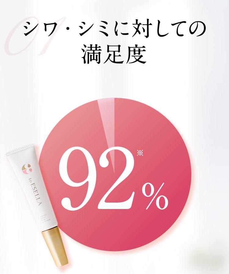 シワ・シミに対しての満足度92%